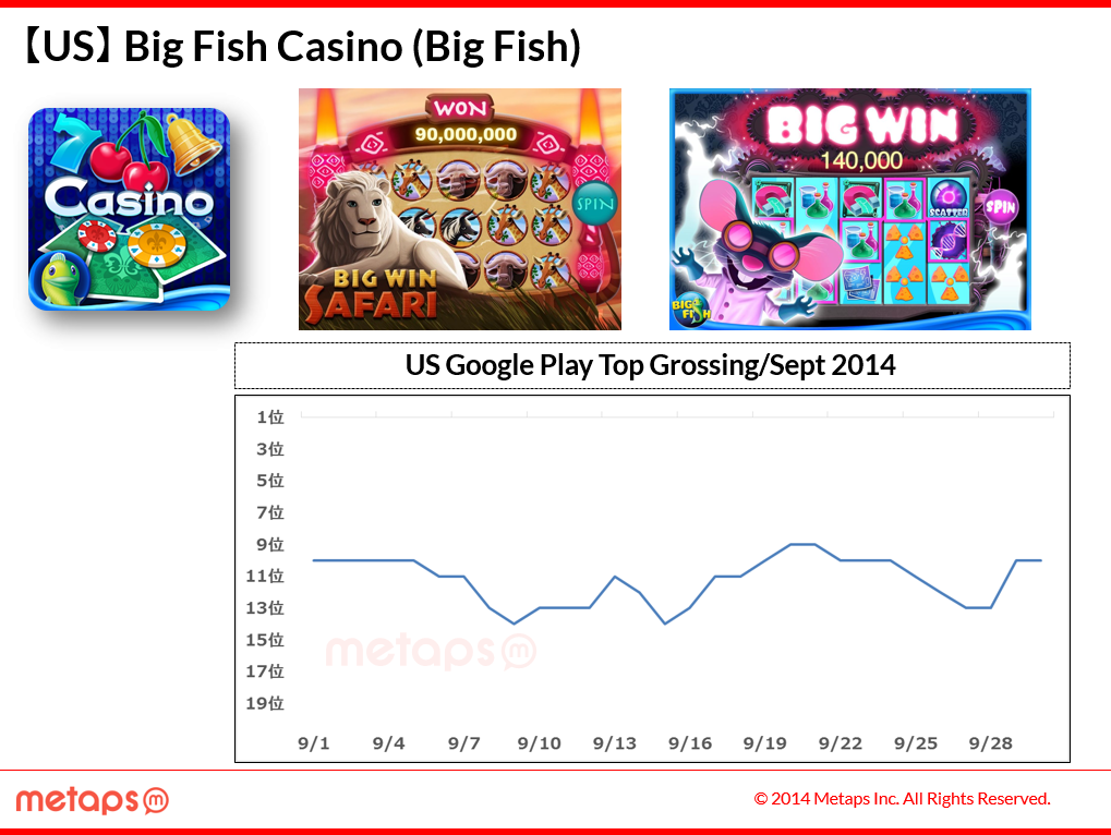 Us google play 9 for Play big fish casino