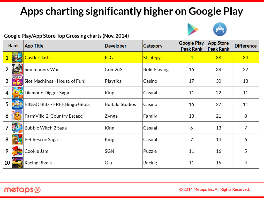 Apps performing stronger in one store